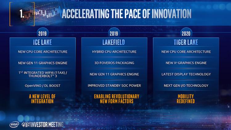 Процессоры Intel для мобильных ПК, выпущенные с использованием технологического процесса 10 нм