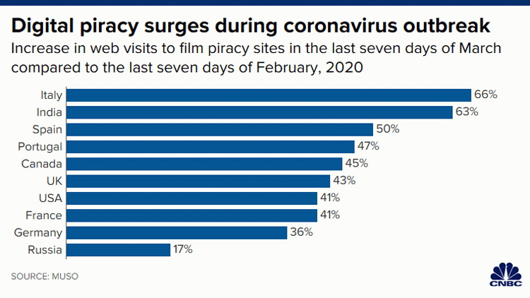 Рост цифрового пиратства за последние 7 дней марта по сравнению с показателями последних дней февраля