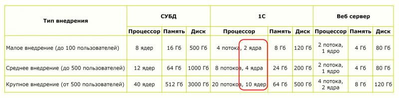 Таблица 1. Конфигурации серверных платформ для 1С (Источник: 1С).