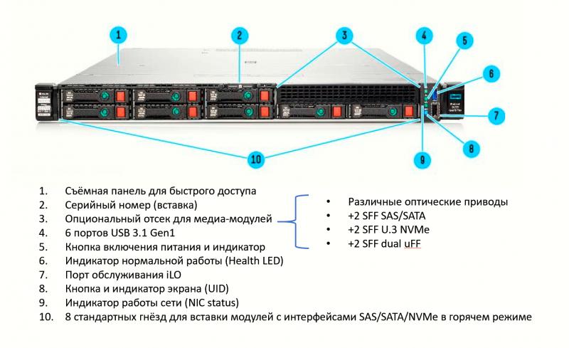 Рисунок 1. Конструктив серверов HPE ProLiant DL325 Gen10 Plus (Источник: НРЕ).