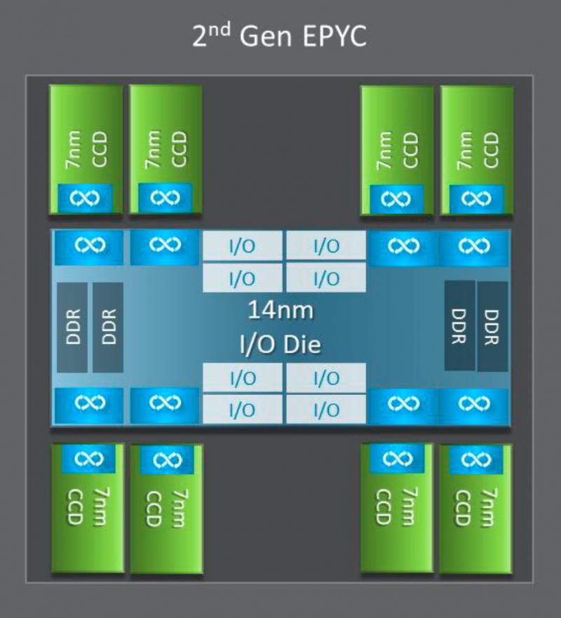 Рисунок 3. Новый дизайн чипа EPYC 7002 (Источник: AMD).