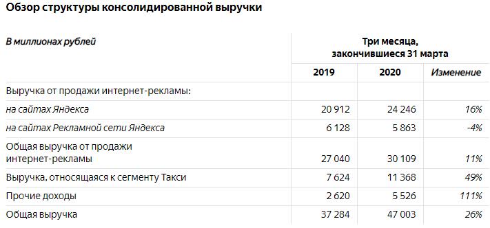 Источник данных: Яндекс