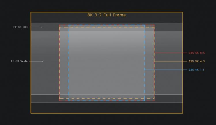 На изображении показано, какая часть полнокадрового датчика MAVO Edge используется в зависимости от режима съёмки.
