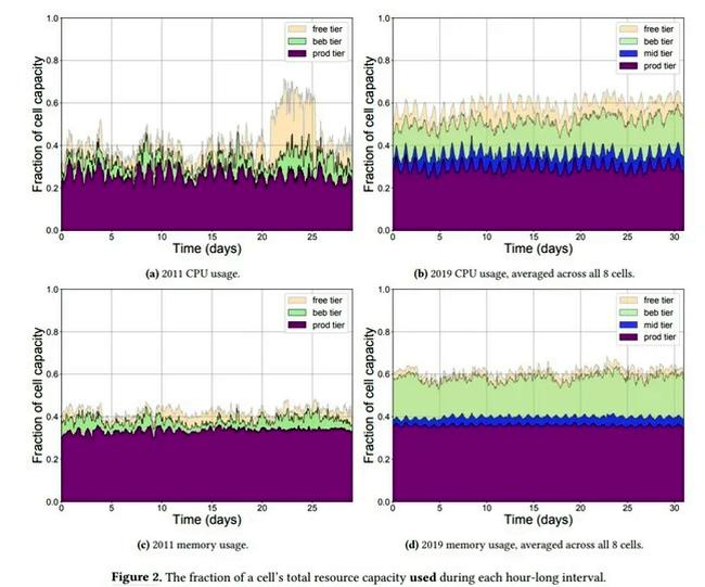 Эффективность использования ресурсов у Борг-кластеров редко превышает 0,6