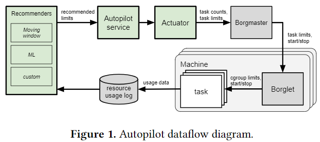 Схема функционирования Google Autopilot