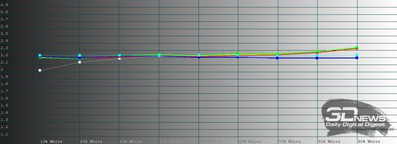 Huawei MatePad Pro, гамма в режиме яркой цветопередачи. Желтая линия – показатели Huawei MatePad Pro, пунктирная – эталонная гамма
