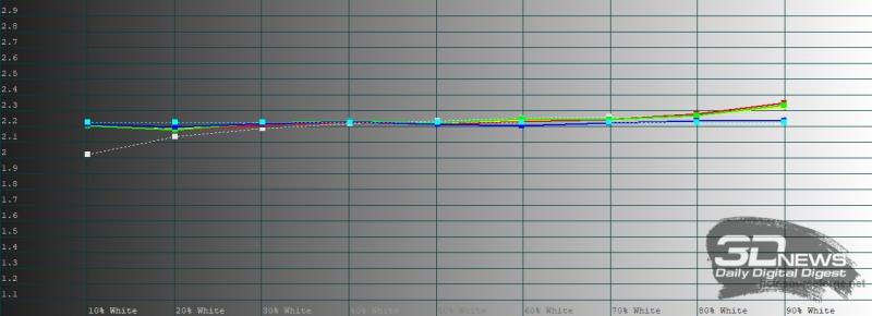 Huawei MatePad Pro, гамма в режиме обычной цветопередачи. Желтая линия – показатели Huawei MatePad Pro, пунктирная – эталонная гамма