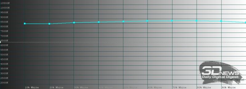 Huawei MatePad Pro, цветовая температура в режиме яркой цветопередачи. Голубая линия – показатели Huawei MatePad Pro, пунктирная – эталонная температура