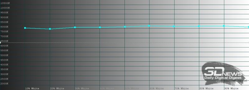 Huawei MatePad Pro, цветовая температура в режиме обычной цветопередачи. Голубая линия – показатели Huawei MatePad Pro, пунктирная – эталонная температура