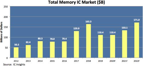 Выручка производителей DRAM и NAND c 2012 года. Источник: IC Insights