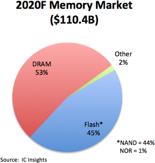 Выручка производителей DRAM и NAND в 2020 году. Источник: IC Insights