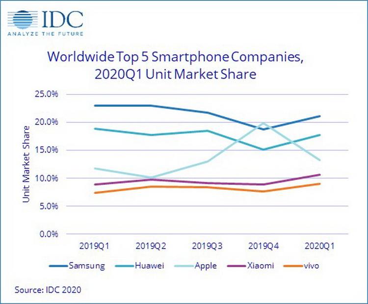 Доли рынка смартфонов пяти крупнейших поставщиков