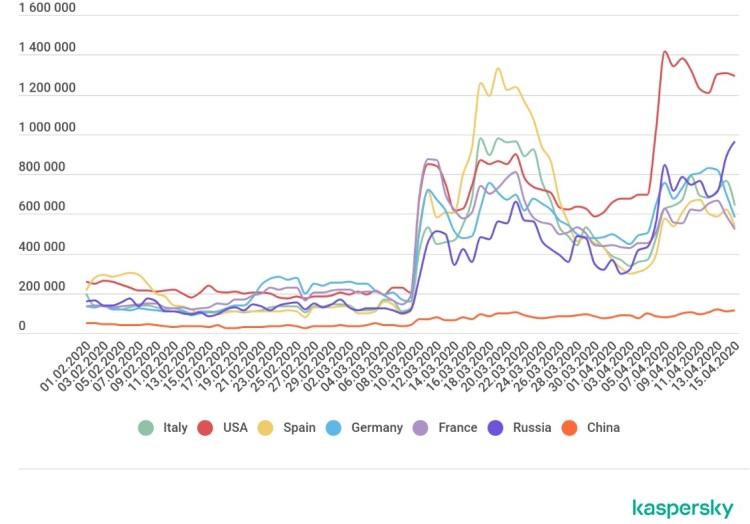 Пример роста атак семейства Bruteforce.Generic.RDP за февраль-апрель 2020 года