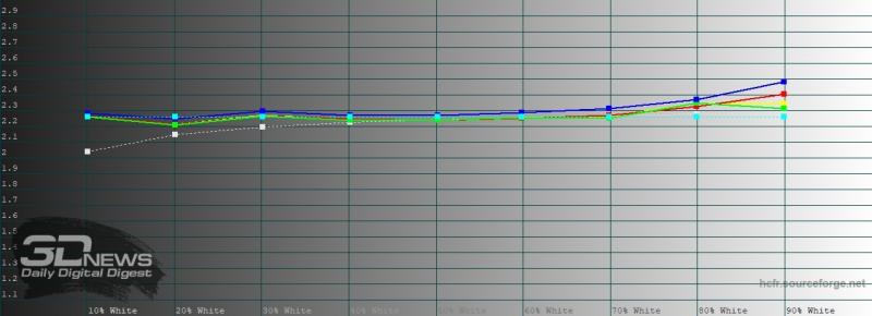 iPhone SE (2020), гамма. Желтая линия – показатели iPhone SE (2020), пунктирная – эталонная гамма