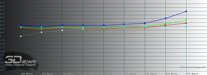 iPhone SE (2020), гамма при включенном режиме True Tone. Желтая линия – показатели iPhone SE (2020), пунктирная – эталонная гамма