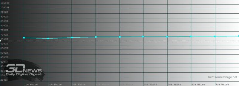 iPhone SE (2020), цветовая температура. Голубая линия – показатели iPhone SE (2020), пунктирная – эталонная температура