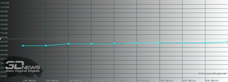 iPhone SE (2020), цветовая температура при включенном режиме True Tone. Голубая линия – показатели iPhone SE (2020), пунктирная – эталонная температура