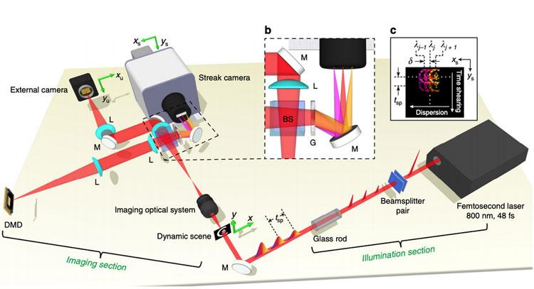 Схематитческое изображение установки для съёмки видео со скоростью 70 трлн кадров/с (Caltech)