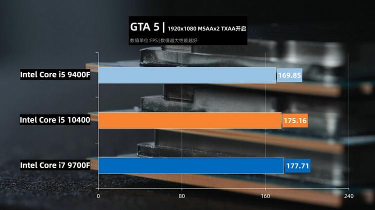 Результаты тестирования процессоров в GTA V