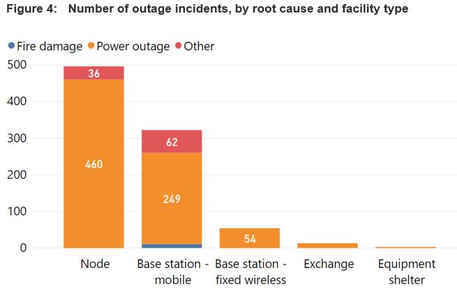 Количество пострадавших объектов и тип проблем, вызвавших перебои