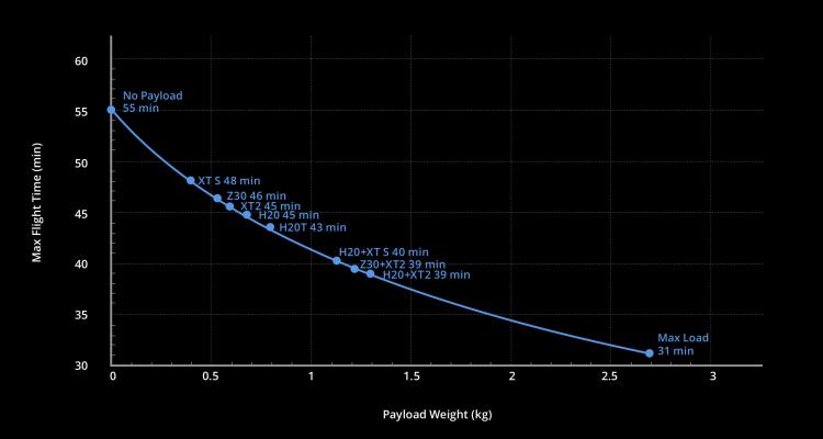 55 минут — это максимальное полётное время без полезной нагрузки; с нагрузкой в 2,7 кг оно снижается до 31 минуты