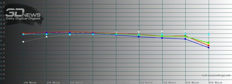 Honor View 30 Pro, яркий режим, гамма. Желтая линия – показатели View 30 Pro, пунктирная – эталонная гамма