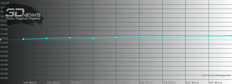 Honor View 30 Pro, обычный режим, цветовая температура. Голубая линия – показатели View 30 Pro, пунктирная – эталонная температура