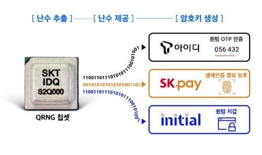 Samsung представила смартфон Galaxy A Quantum с квантовой криптографией