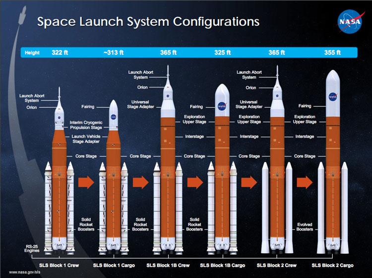 Конфигурации ракеты-носителя SLS для лунной программы НАСА и не только