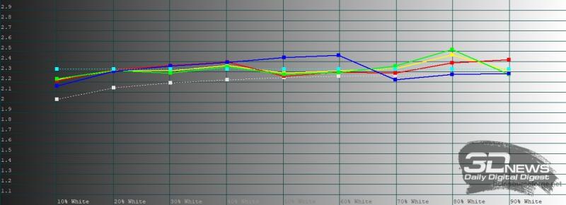 realme 6 Pro, гамма в «ярком» режиме цветопередачи. Желтая линия – показатели realme 6 Pro, пунктирная – эталонная гамма