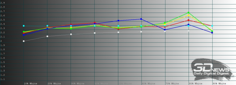 realme 6 Pro, гамма в «нежном» режиме цветопередачи. Желтая линия – показатели realme 6 Pro, пунктирная – эталонная гамма