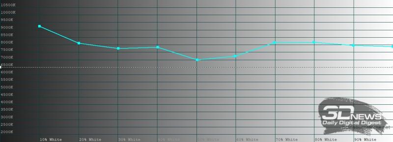 realme 6 Pro, цветовая температура в «ярком» режиме цветопередачи. Голубая линия – показатели realme 6 Pro, пунктирная – эталонная температура