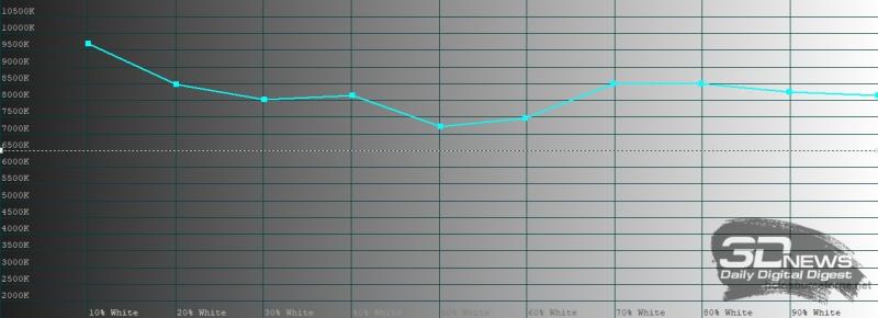 realme 6 Pro, цветовая температура в «нежном» режиме цветопередачи. Голубая линия – показатели realme 6 Pro, пунктирная – эталонная температура