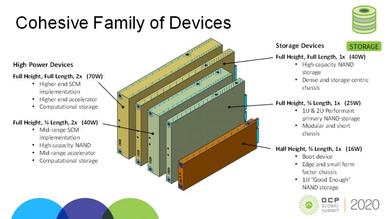 Форм-факторы EDSFF E3