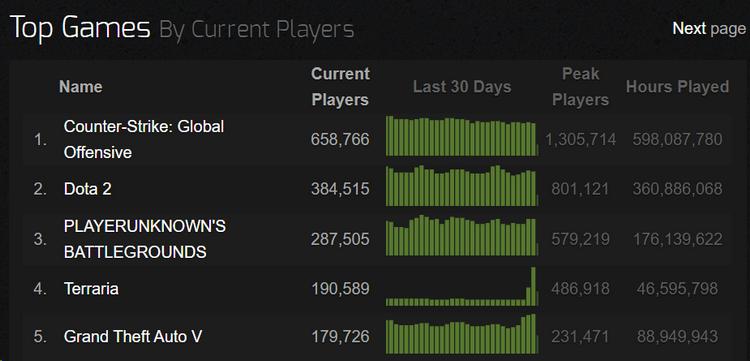 С выходом Journey's End в Terraria вернулись игроки: на выходных пик достиг около 500 тыс. пользователей