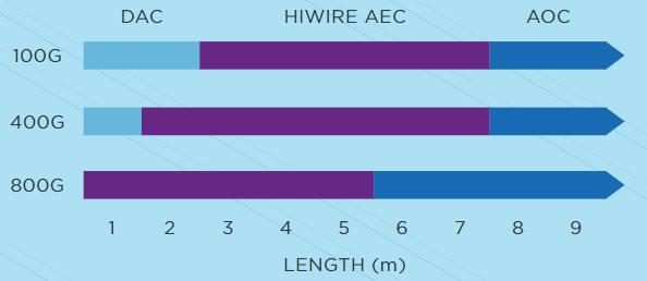 По мере роста скоростей пассивная медь будет вытеснена AEC, за оптикой останутся длинные подключения