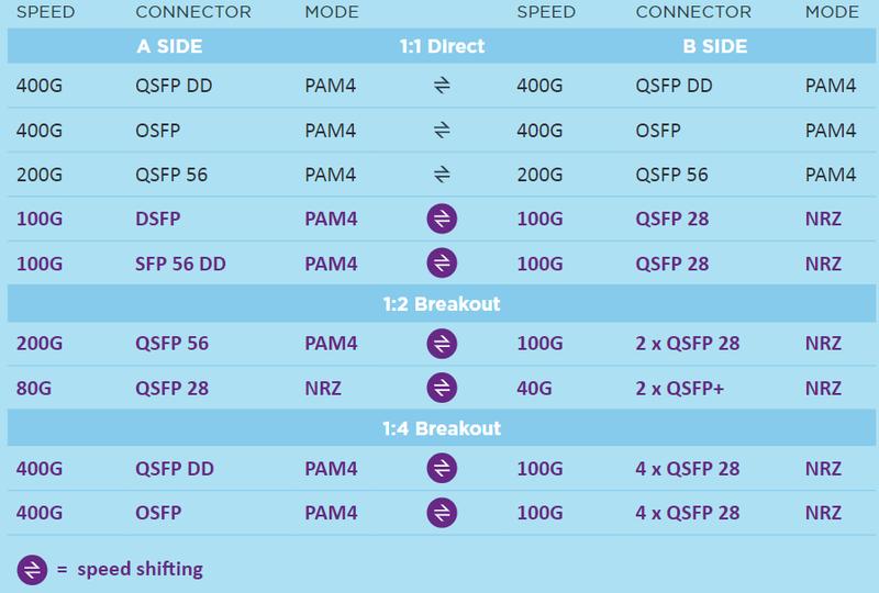 Ассортимент кабелей AEC достаточно широк и включает варианты с конверсией скорости подключения