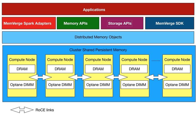 Концепция in-memory computing в версии MemVerge