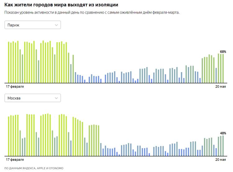 0 % — наименьший уровень активности, какой наблюдался в городе после начала распространения вируса. 100 % — уровень активности в самый оживлённый будний день февраля-марта