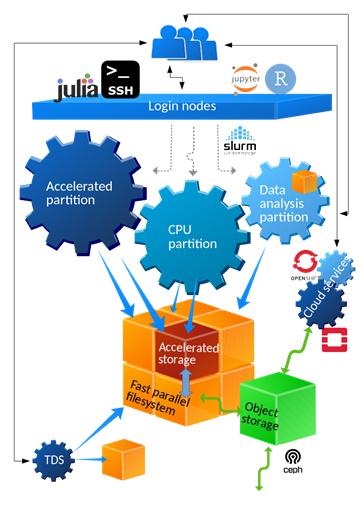 архитектура суперкомпьютера LUMI (lumi-supercomputer.eu)