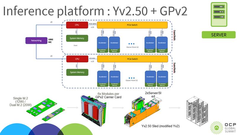 Новая платформа для инференс-систем