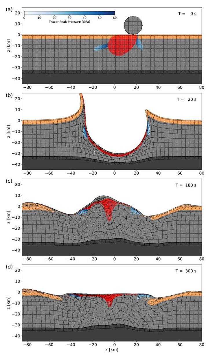 Моделирование воздействия астероида на поверхность Земли при падении под углом 60 градусов (Gareth Collins/Imperial College London)