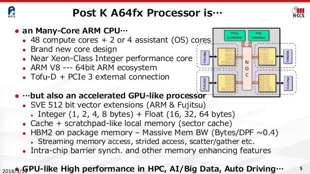 Процессоры A64FX сочетают в себе достоинства ЦП и ГП: они обладают собственной быстрой памятью и поддерживают «широкие векторы»