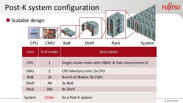 A64FX созданы с учётом масштабируемости: возможно создание систем с более чем 150 тысячами процессорных узлов