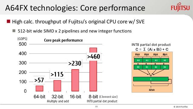 Процессоры A64FX универсальны и поддерживают широкий спектр вычислительных режимов