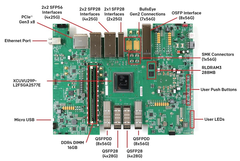 Комплект разработчика на базе старшей ПЛИС с PAM4-трансиверами класса 58G, VU29P
