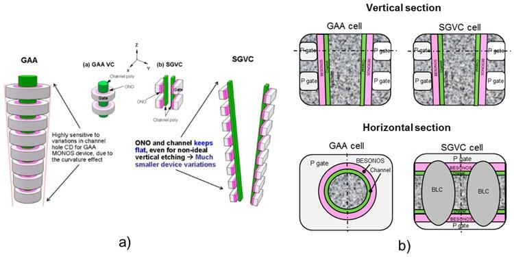 Сравнение «классической» 3D NAND с круговыми затворами GAA и памяти Macronix с «раздвоенными» вертикальными каналами SGVC