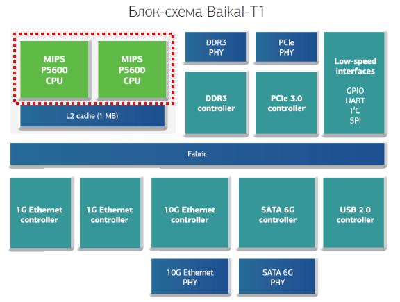 Блок-схема процессора Байкал-Т1