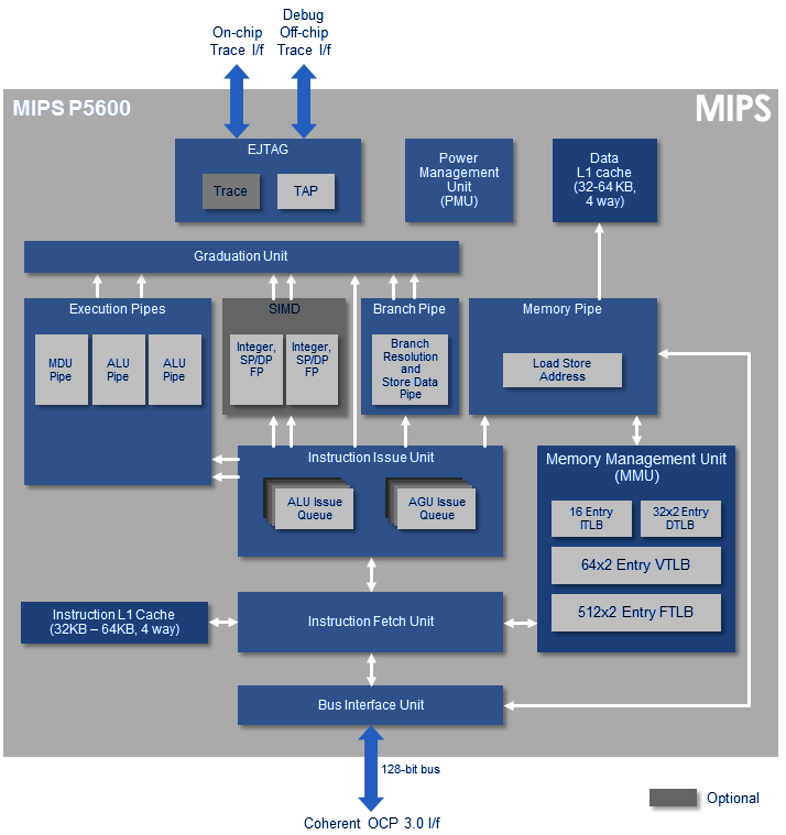 Архитектура MIPS Warrior P5600