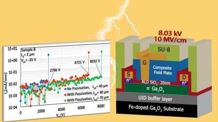 Строение транзистора и графики испытания (University at Buffalo)